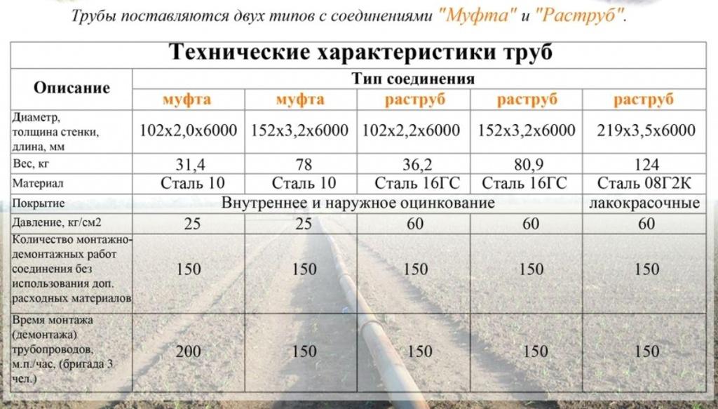Сборно-разборные трубопроводы типа Муфта и Раструб